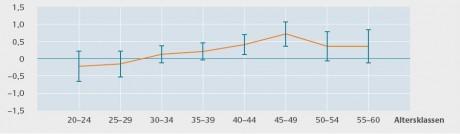 Förändringen i produktivitet i procent. Den vertikala linjerna visar standardavvikelen.
