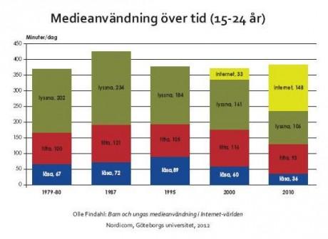 Källa: Barn och ungas medievanor i Internetvärlden av Olle Findahl.