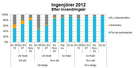 """Tabell från rapporten """"Ingenjörer med utländsk bakgrund är ingenjörer""""."""